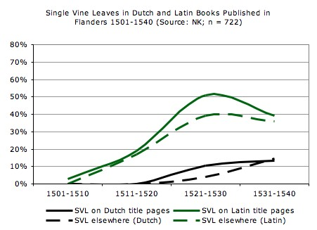 Single vine leaves appearing in Dutch-language and Latin-language editions published in Flanders in the period 1501–1540. Source NK, based on 722 descriptions in volume 1. Graph: Goran Proot.