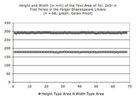 The height and width of the type area in 68 First Folios
