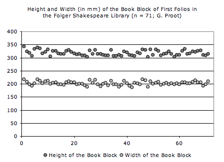 The height and width of the book block in 71 First Folios