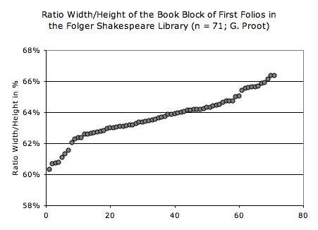 Ratio of width over height (in mm) of the book block in 71 First Folios
