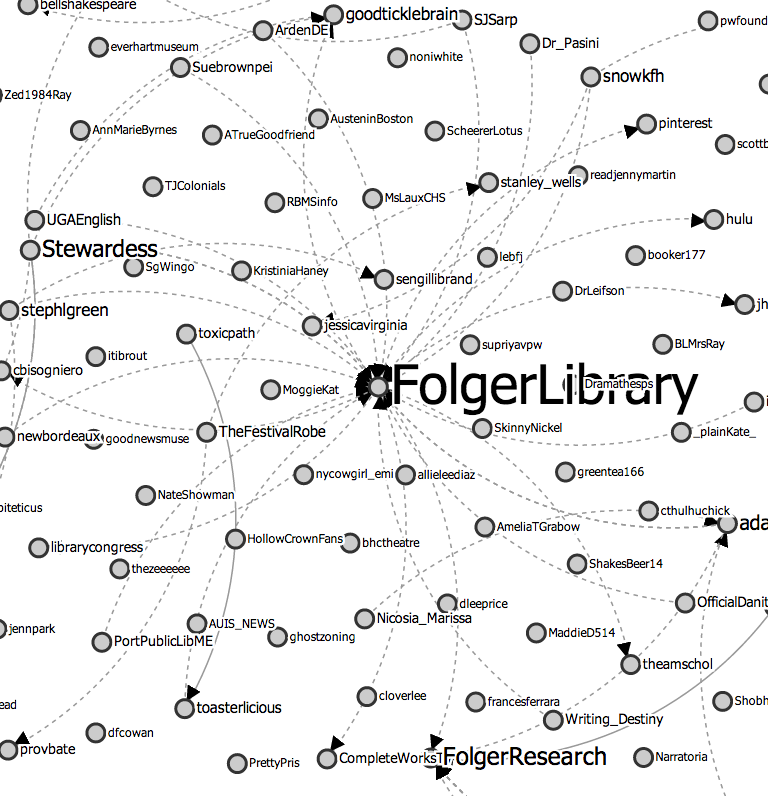 @FolgerLibrary #Shax450 Twitter interactions.