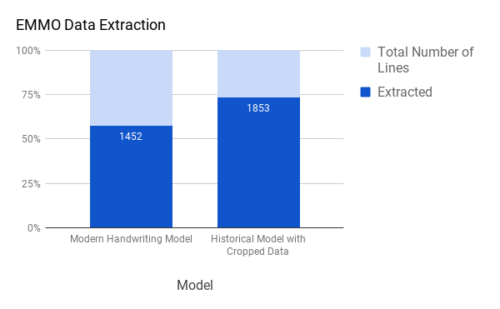 Bar graph showing the comparative number of lines extracted using a modern handwriting model and a historical model with cropped data. The latter was more accurate by 401 matches.